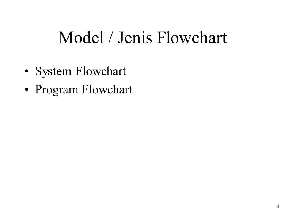 Model / Jenis Flowchart