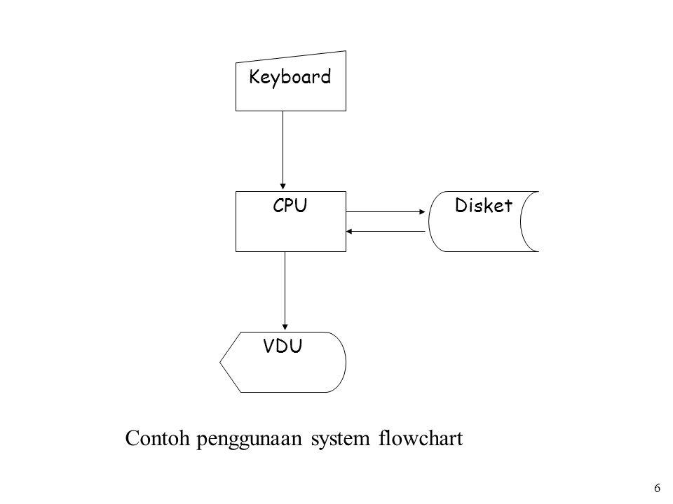 Contoh penggunaan system flowchart