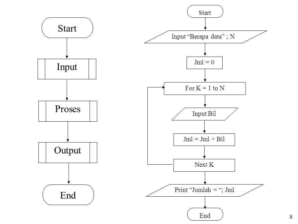 Start Input Proses Output End Start Input Berapa data ; N Jml = 0