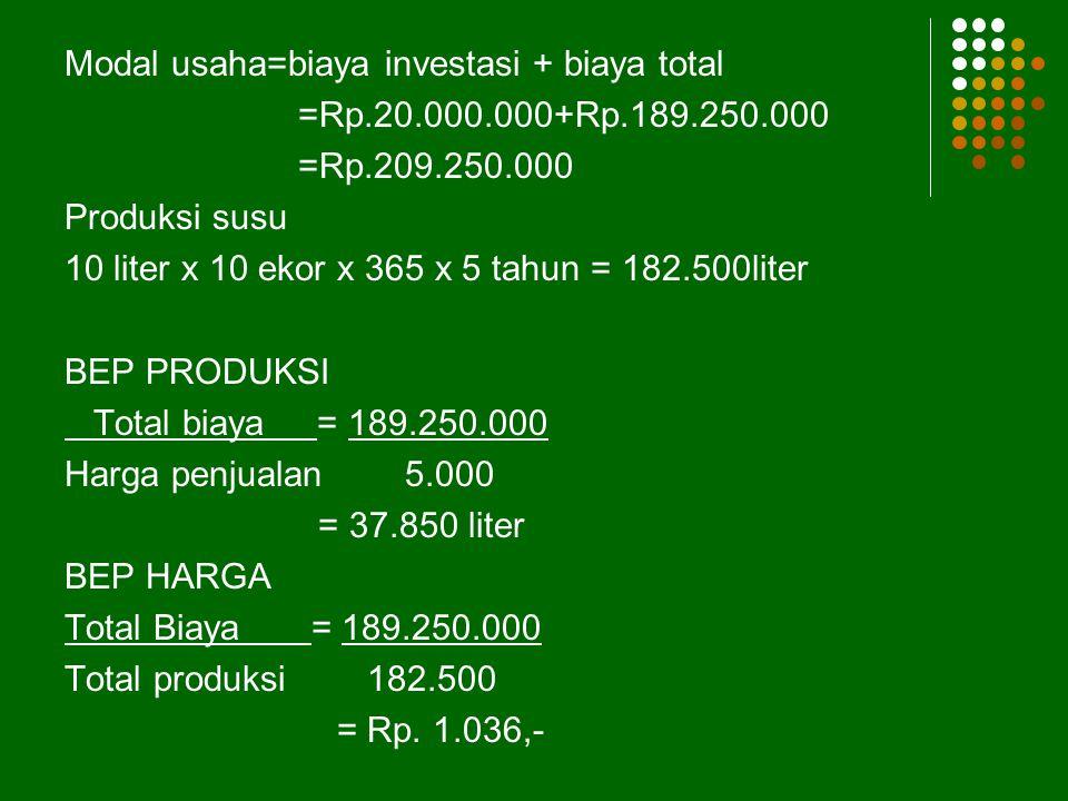 Modal usaha=biaya investasi + biaya total =Rp. 20. 000. 000+Rp. 189