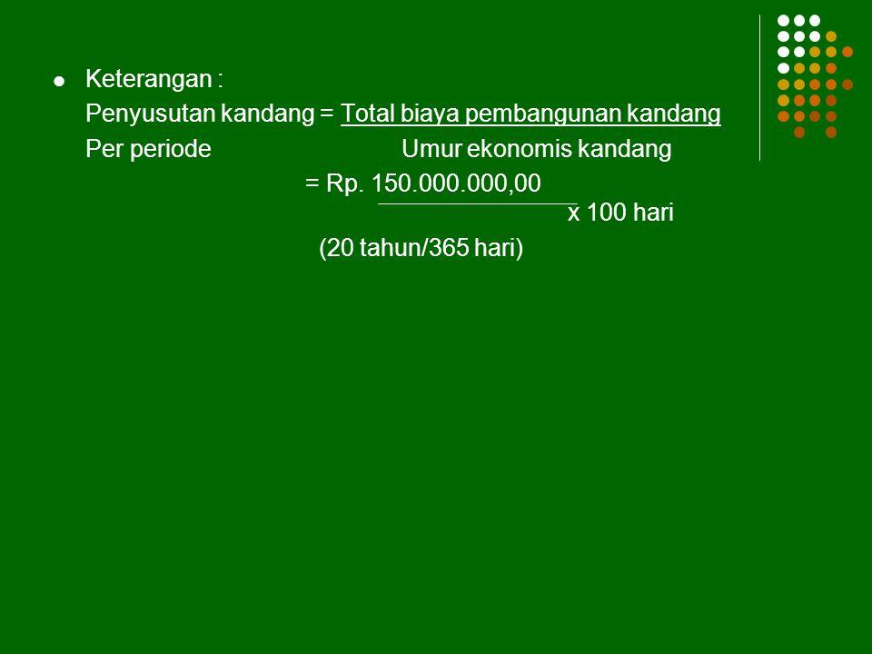 Keterangan : Penyusutan kandang = Total biaya pembangunan kandang. Per periode Umur ekonomis kandang.