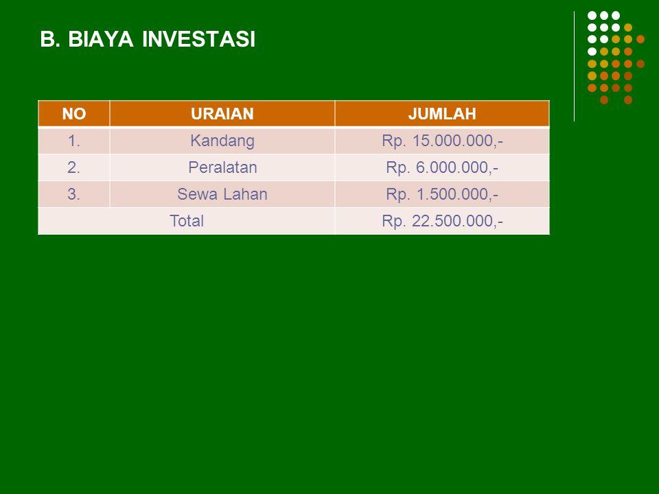B. BIAYA INVESTASI NO URAIAN JUMLAH 1. Kandang Rp. 15.000.000,- 2.