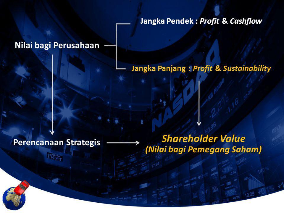 Shareholder Value Nilai bagi Perusahaan Perencanaan Strategis
