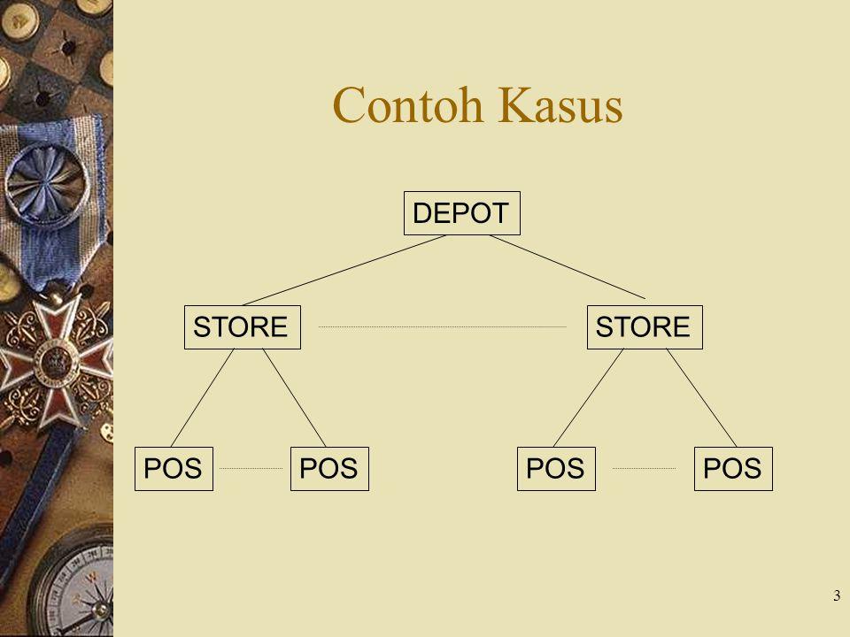 Contoh Kasus DEPOT STORE POS