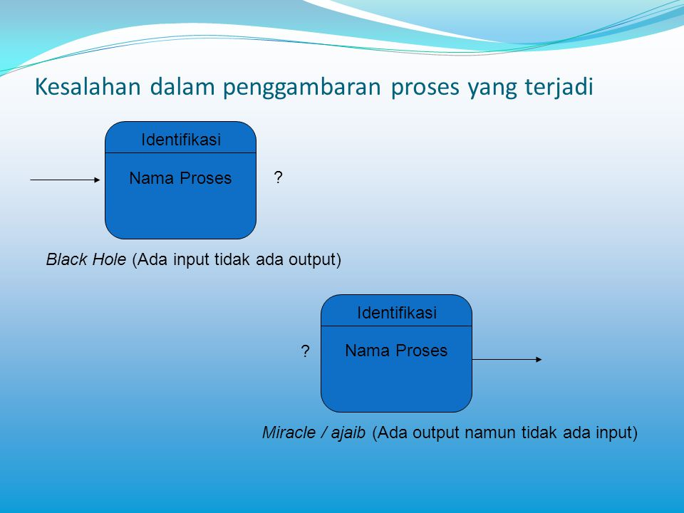 Kesalahan dalam penggambaran proses yang terjadi