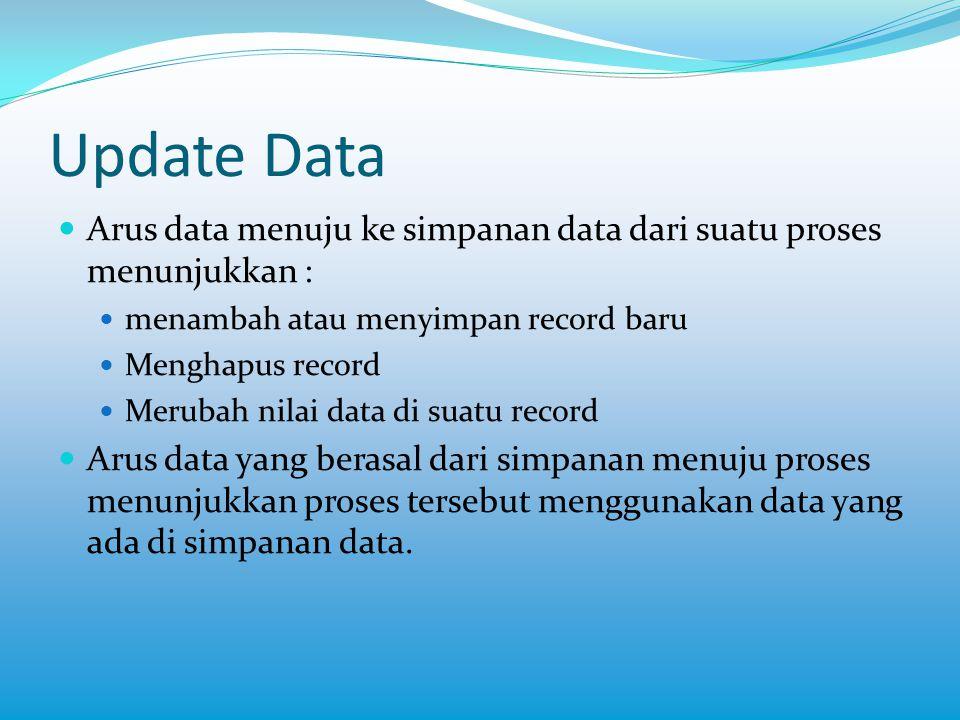 Update Data Arus data menuju ke simpanan data dari suatu proses menunjukkan : menambah atau menyimpan record baru.