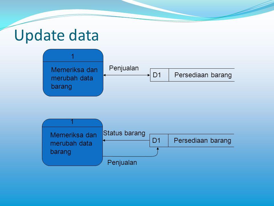 Update data 1 Memeriksa dan merubah data barang D1 Persediaan barang
