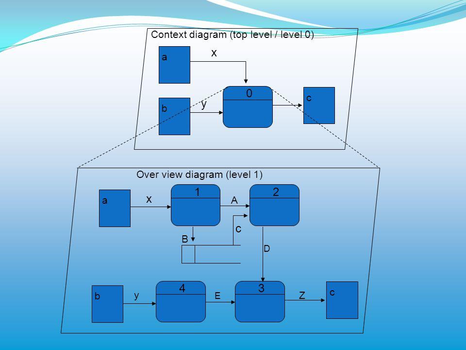 x y 1 x 2 4 3 Context diagram (top level / level 0) a c b