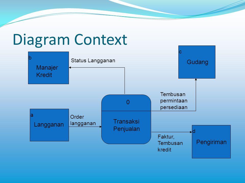 Diagram Context Gudang Manajer Kredit Transaksi Langganan Penjualan