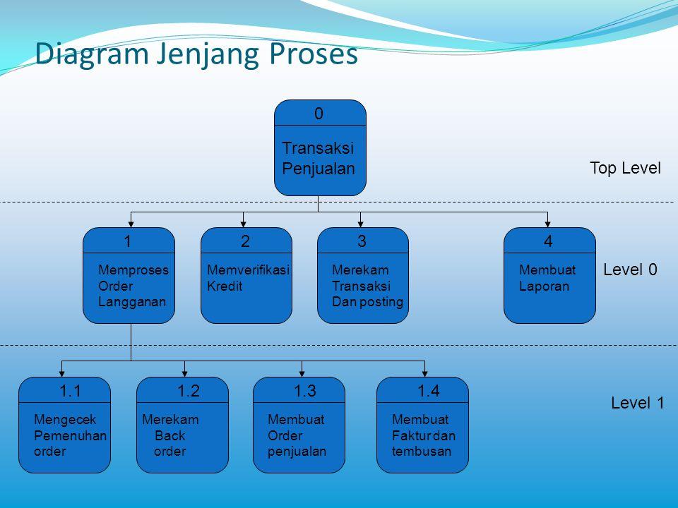 Diagram Jenjang Proses