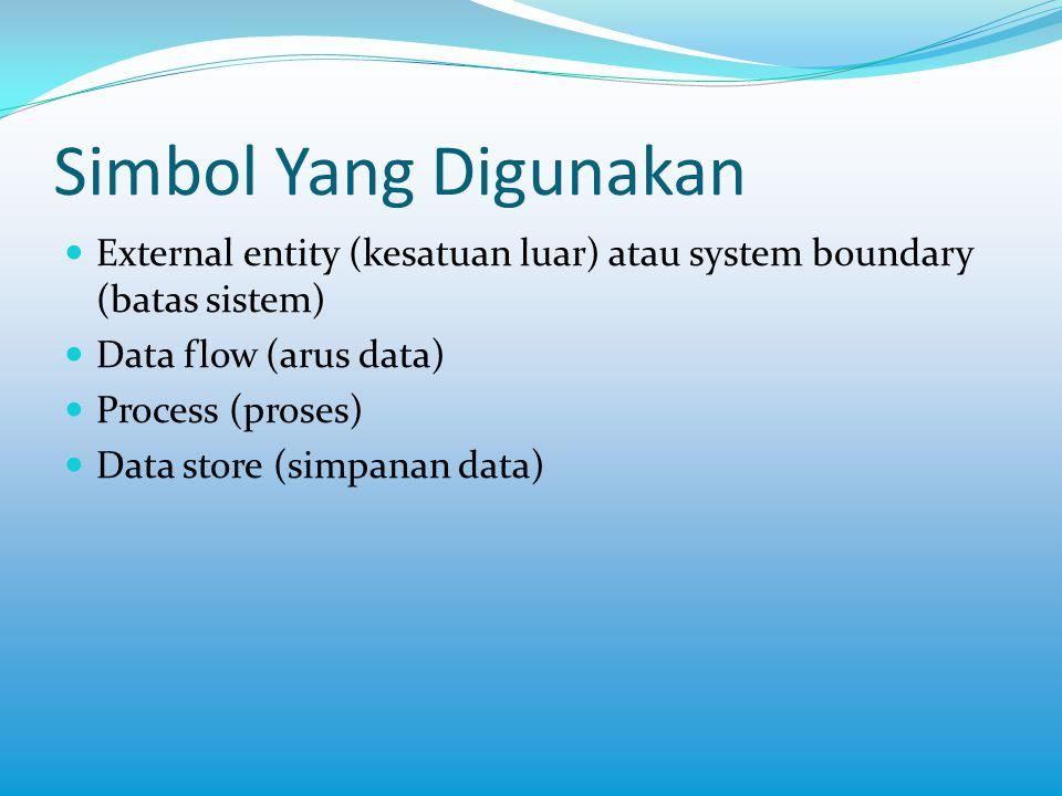 Simbol Yang Digunakan External entity (kesatuan luar) atau system boundary (batas sistem) Data flow (arus data)