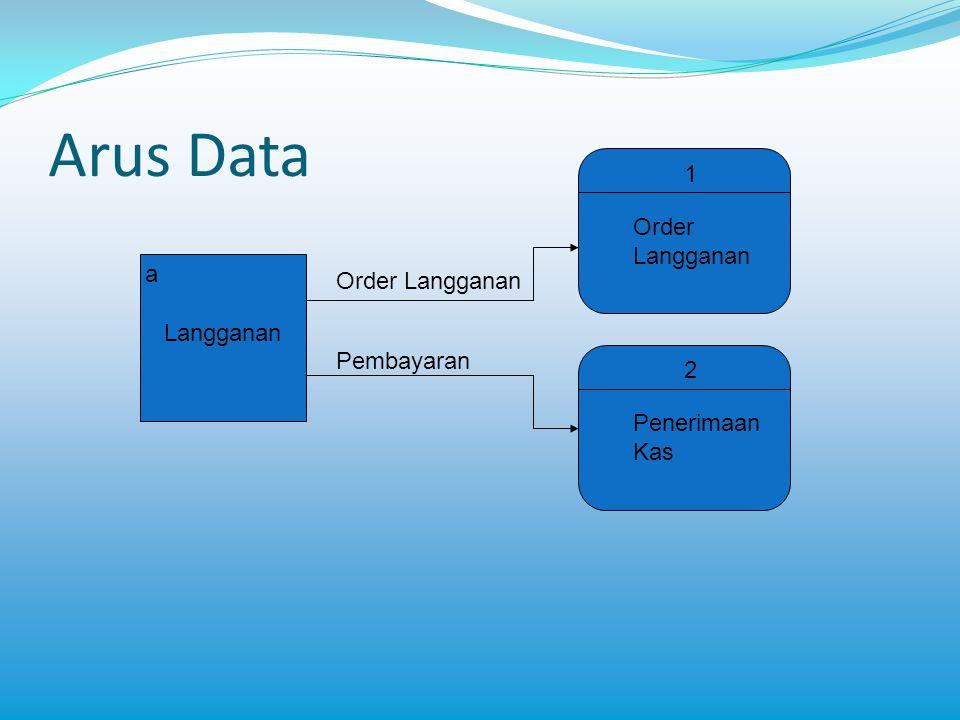 Arus Data 1 Order a Order Langganan Langganan Pembayaran 2 Penerimaan