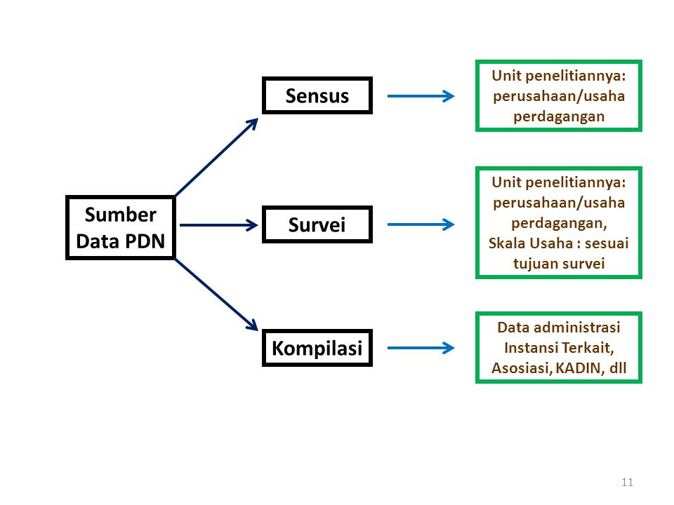 Sensus Sumber Data PDN Survei Kompilasi