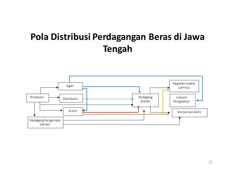 Pola Distribusi Perdagangan Beras di Jawa Tengah
