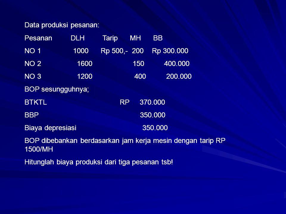 Data produksi pesanan: