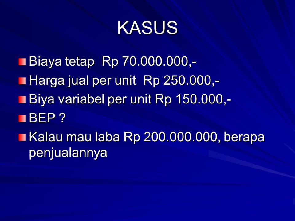 KASUS Biaya tetap Rp 70.000.000,- Harga jual per unit Rp 250.000,-