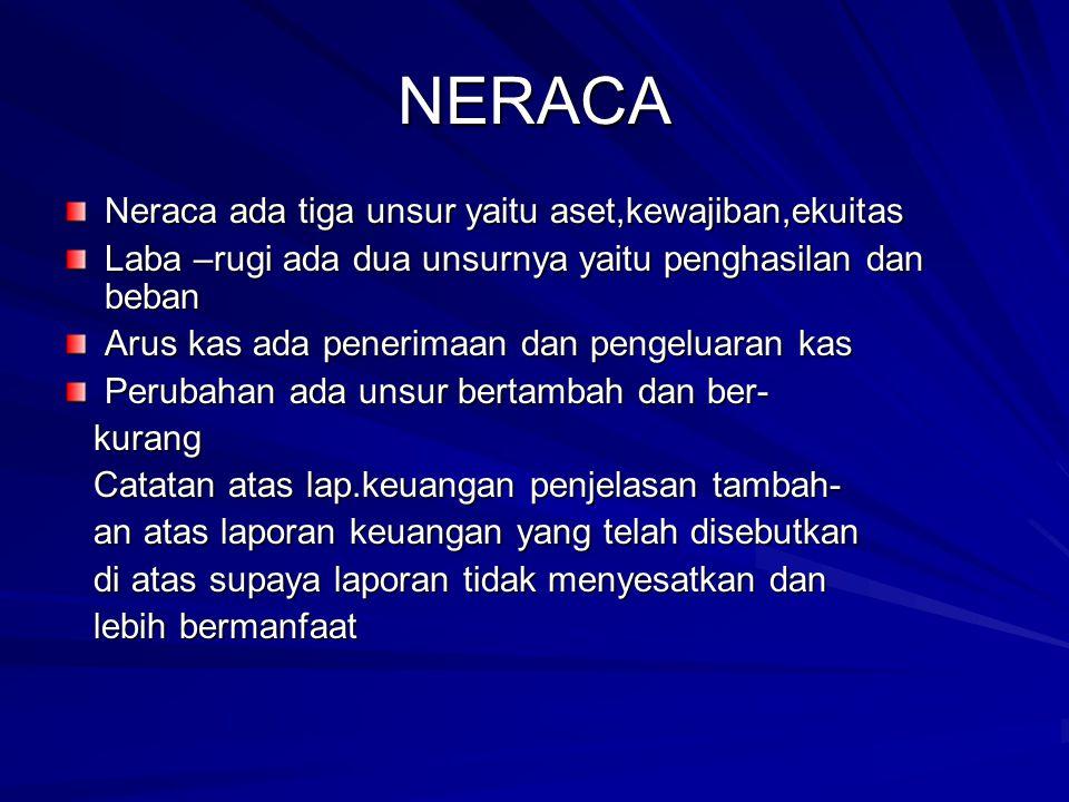 NERACA Neraca ada tiga unsur yaitu aset,kewajiban,ekuitas