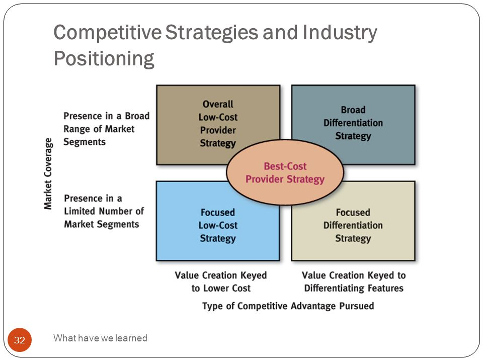 Competitive Strategies and Industry Positioning