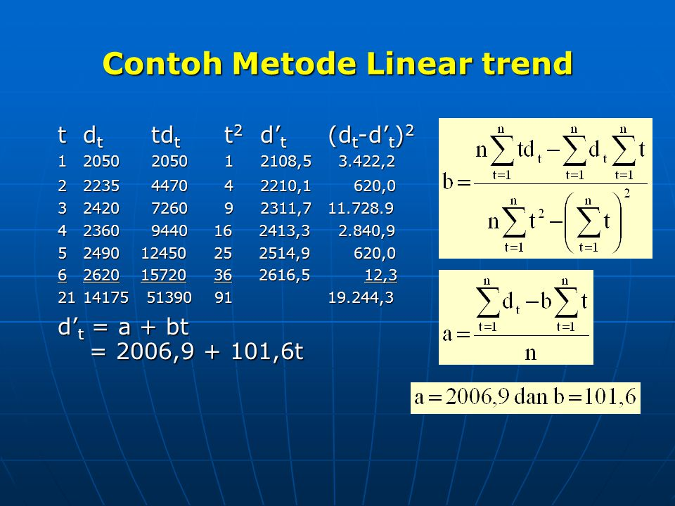 Contoh Metode Linear trend