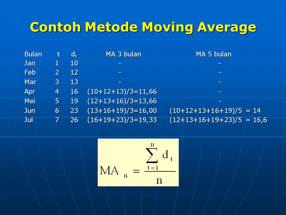 Contoh Metode Moving Average