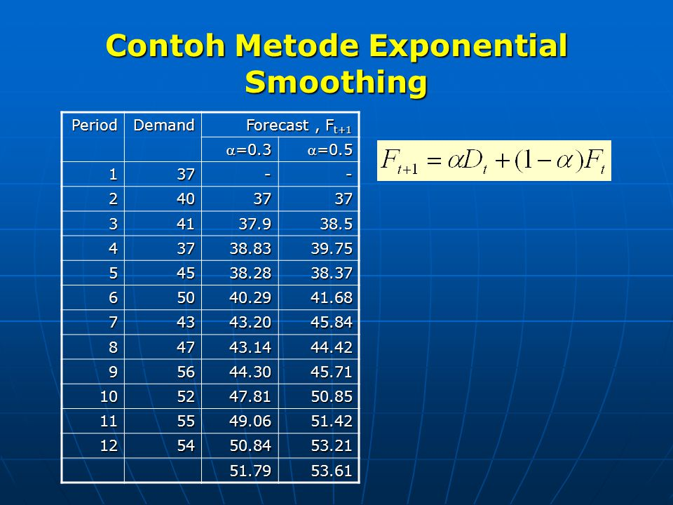Contoh Metode Exponential Smoothing