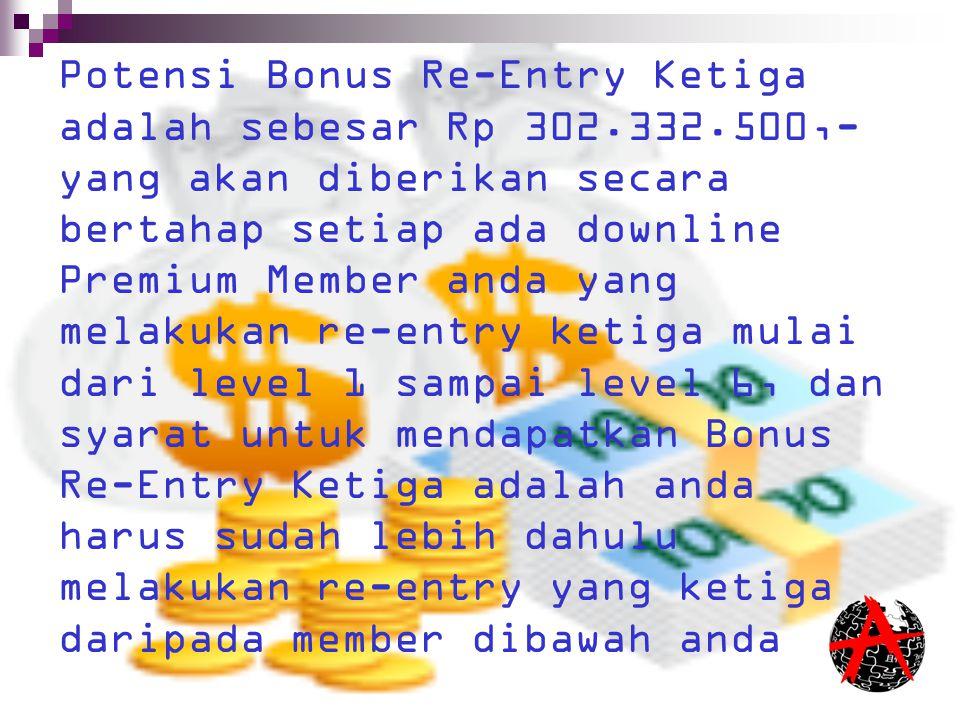 Potensi Bonus Re-Entry Ketiga adalah sebesar Rp 302. 332