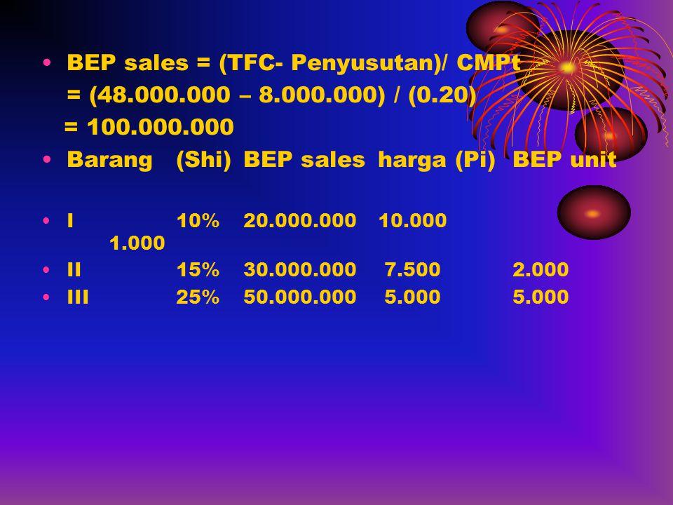 BEP sales = (TFC- Penyusutan)/ CMPt