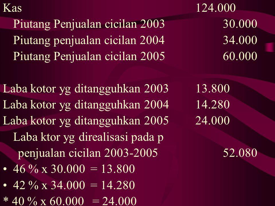 Kas 124.000 Piutang Penjualan cicilan 2003 30.000. Piutang penjualan cicilan 2004 34.000.