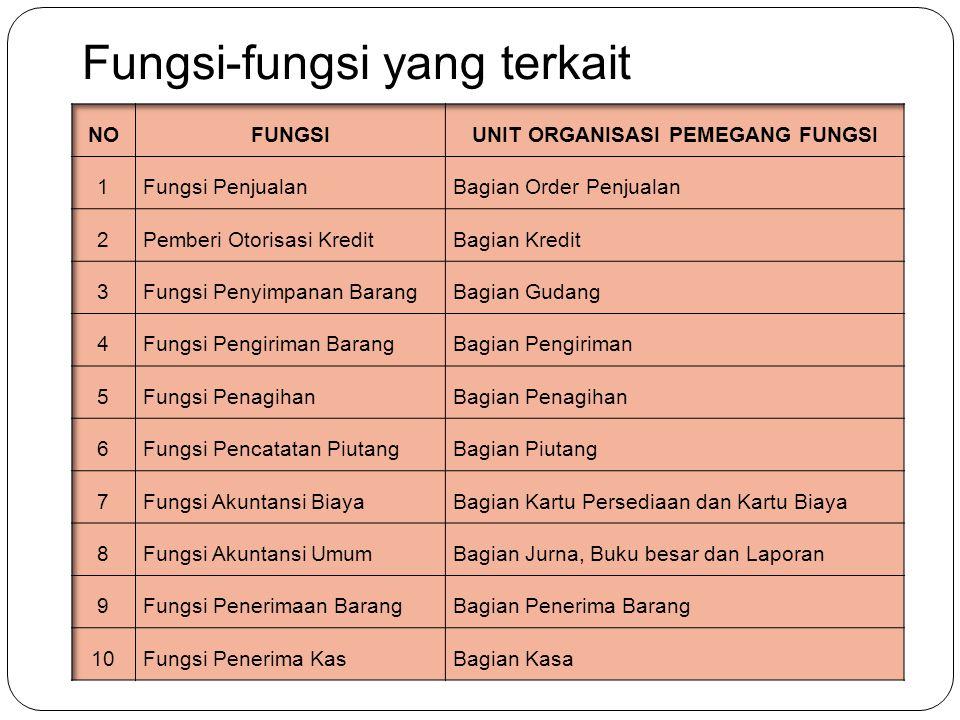 Fungsi-fungsi yang terkait