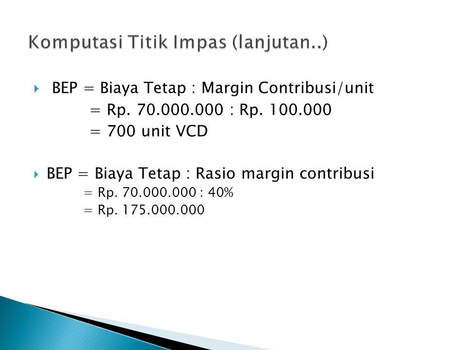 Komputasi Titik Impas (lanjutan..)