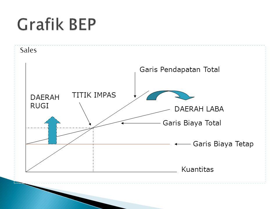Grafik BEP Sales Garis Pendapatan Total TITIK IMPAS DAERAH RUGI