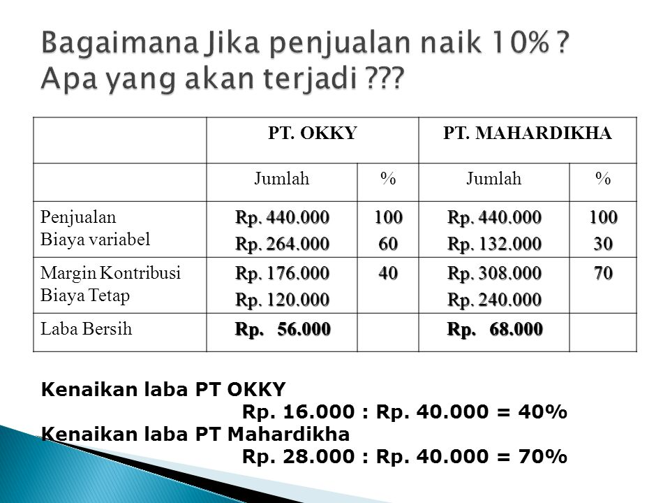 Bagaimana Jika penjualan naik 10% Apa yang akan terjadi