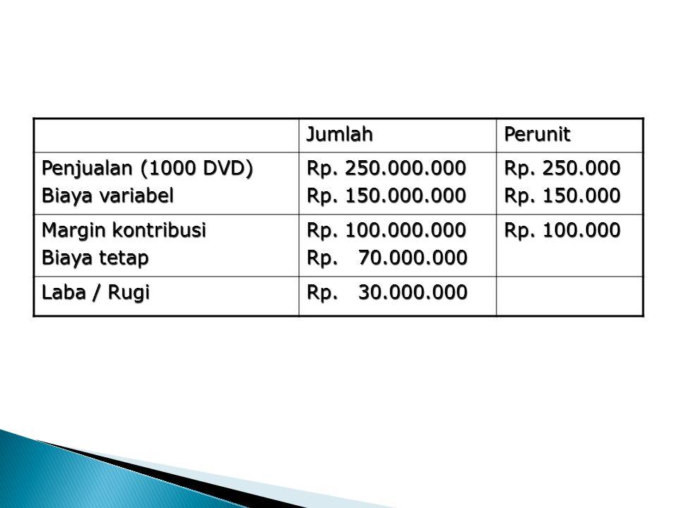 Jumlah Perunit. Penjualan (1000 DVD) Biaya variabel. Rp. 250.000.000. Rp. 150.000.000. Rp. 250.000.