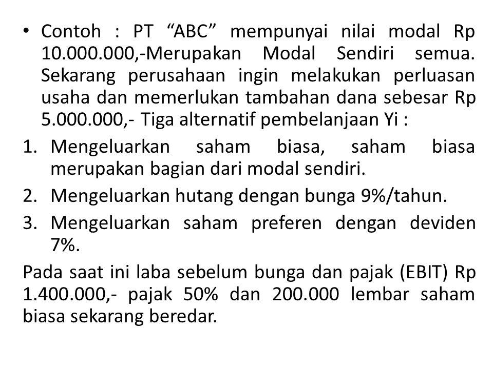 Contoh : PT ABC mempunyai nilai modal Rp 10. 000