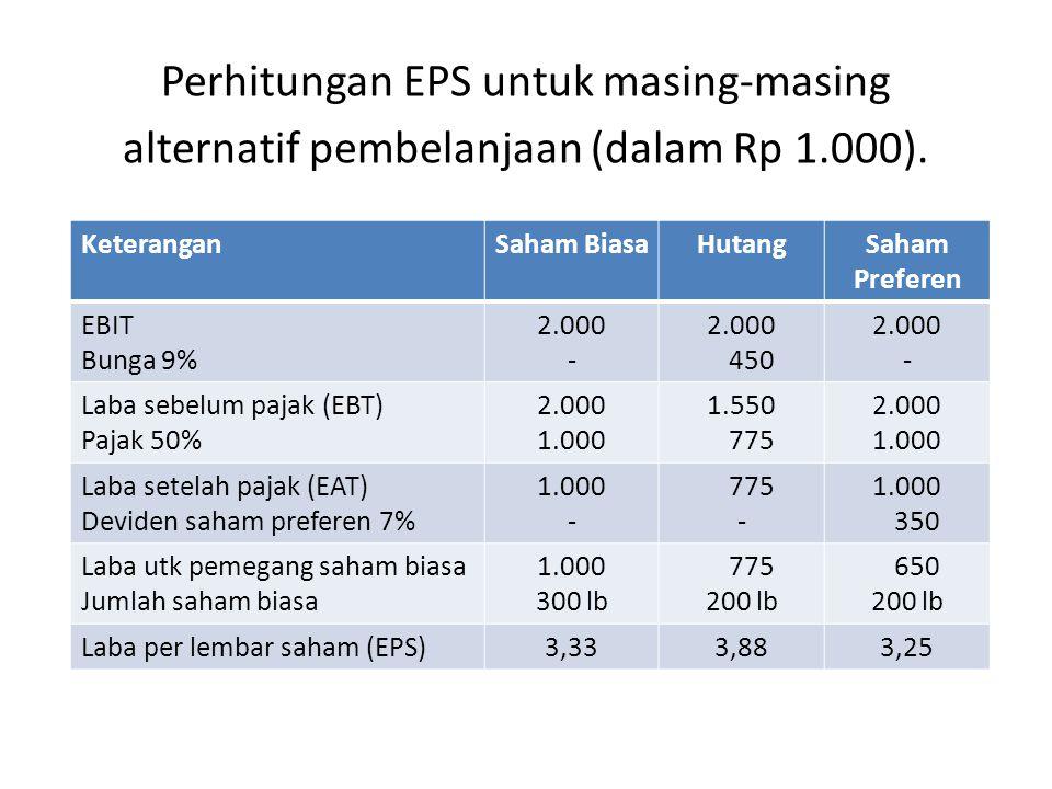Perhitungan EPS untuk masing-masing alternatif pembelanjaan (dalam Rp 1.000).