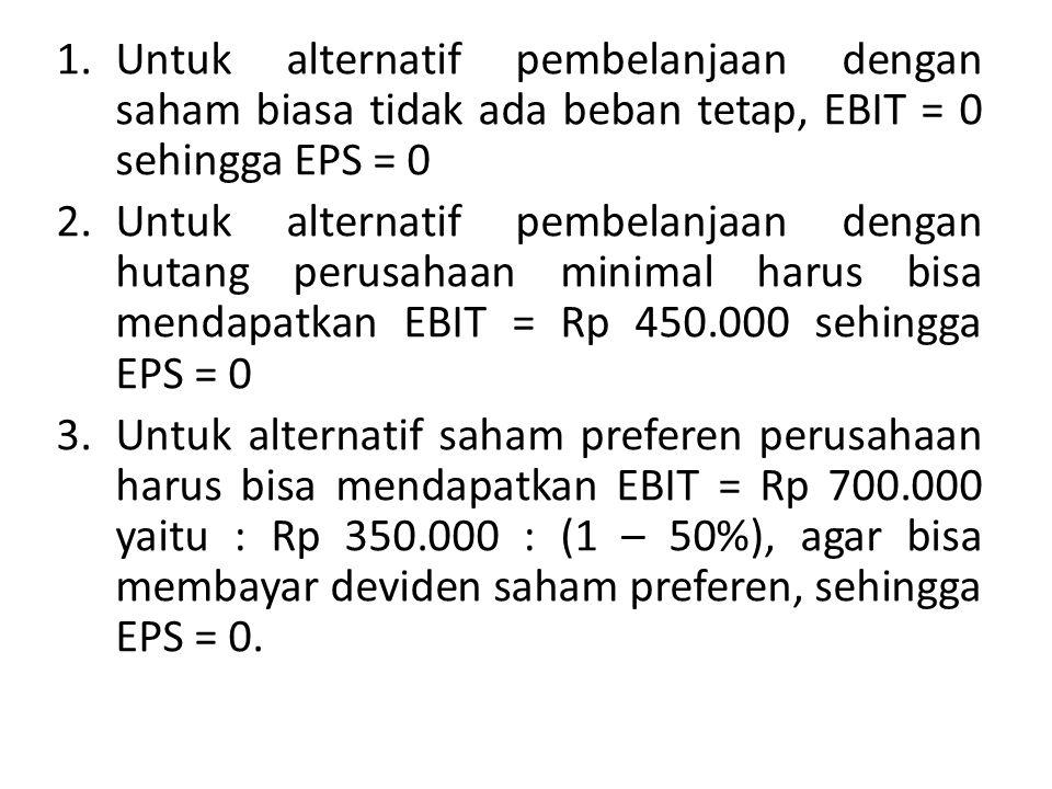 Untuk alternatif pembelanjaan dengan saham biasa tidak ada beban tetap, EBIT = 0 sehingga EPS = 0