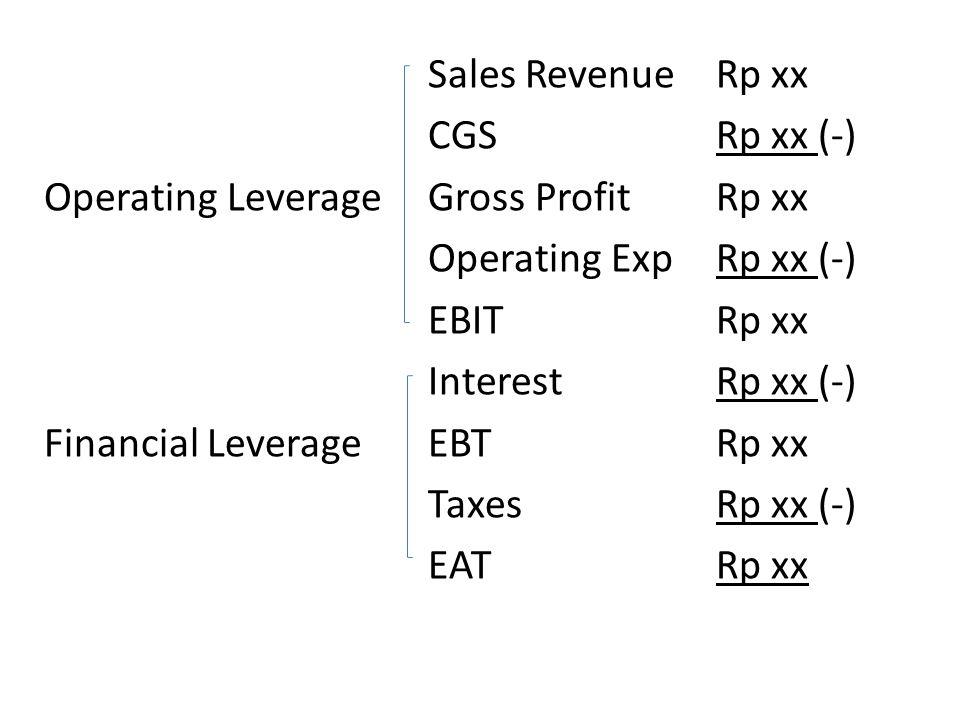 Sales Revenue Rp xx CGS Rp xx (-) Operating Leverage Gross Profit Rp xx Operating Exp Rp xx (-) EBIT Rp xx Interest Rp xx (-) Financial Leverage EBT Rp xx Taxes Rp xx (-) EAT Rp xx