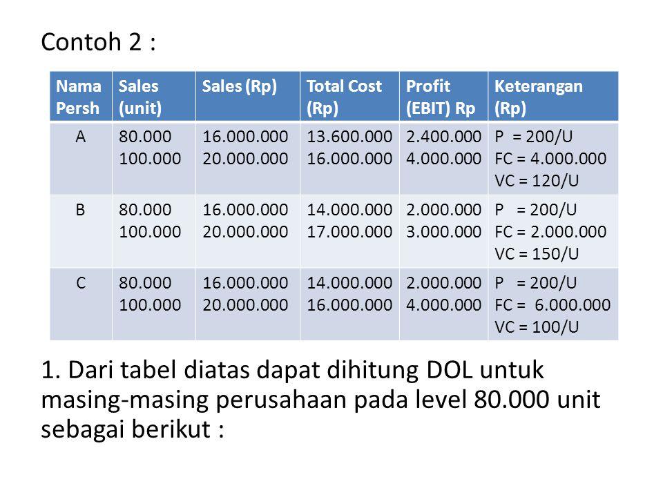 Contoh 2 : 1. Dari tabel diatas dapat dihitung DOL untuk masing-masing perusahaan pada level 80.000 unit sebagai berikut :