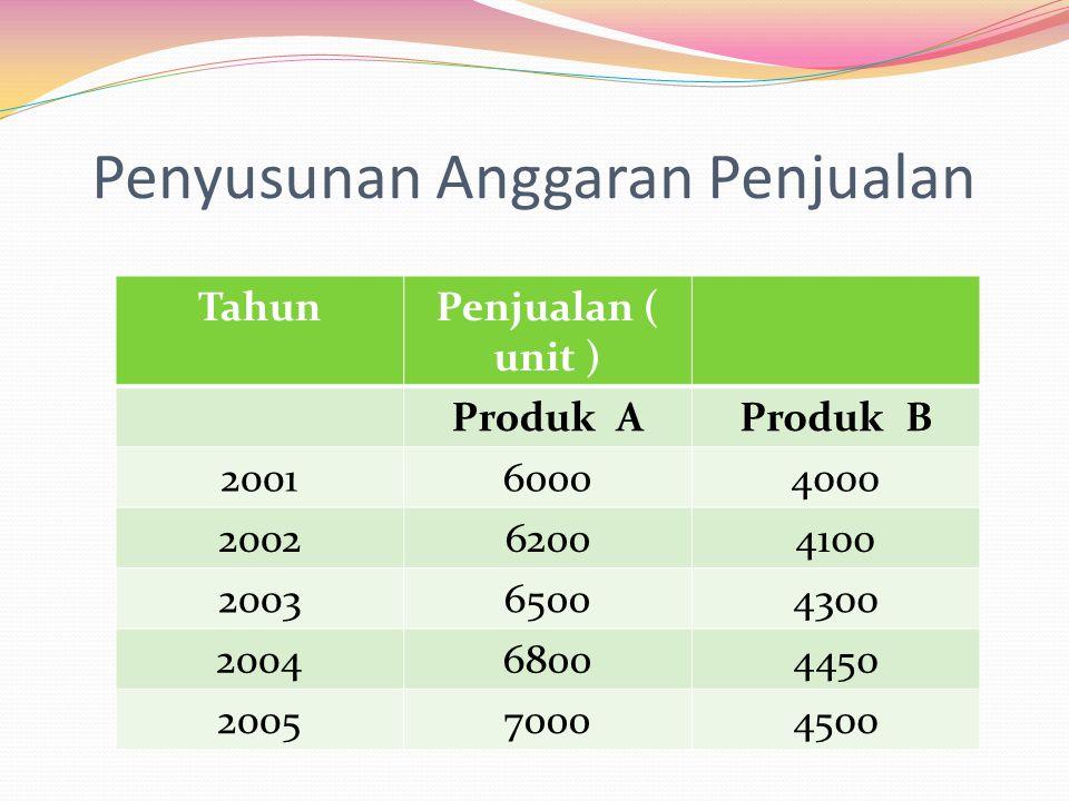 Penyusunan Anggaran Penjualan