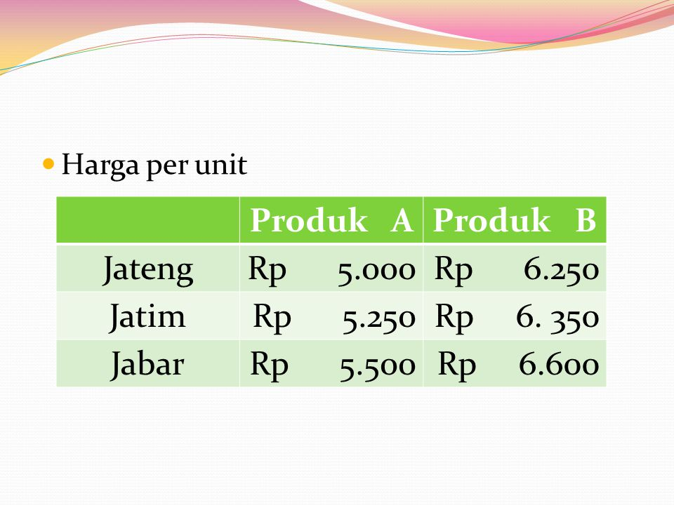 Produk A Produk B Jateng Rp 5.000 Rp 6.250 Jatim Rp 5.250 Rp 6. 350