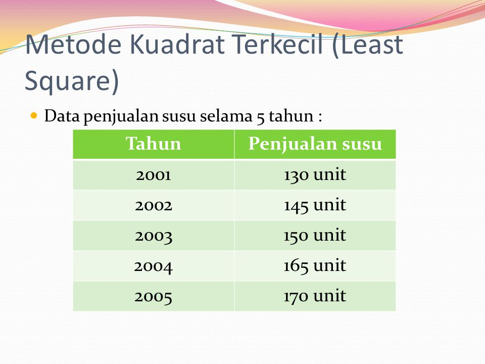 Metode Kuadrat Terkecil (Least Square)