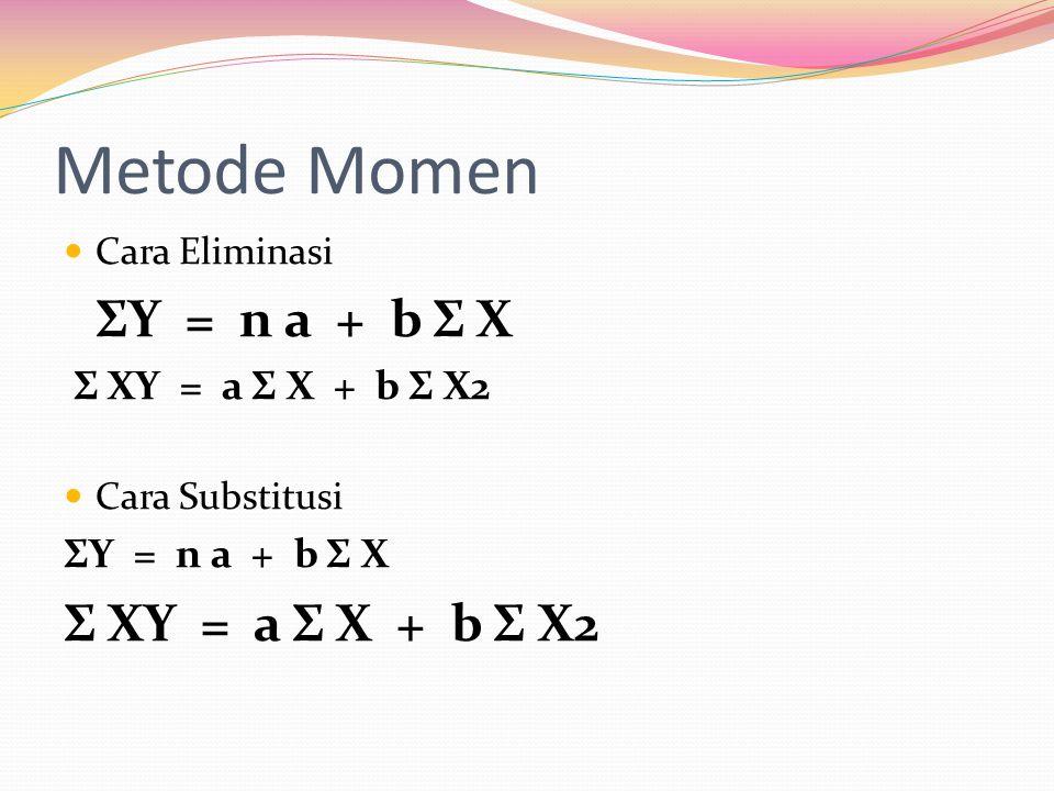 Metode Momen Cara Eliminasi ΣY = n a + b Σ X Σ XY = a Σ X + b Σ X2