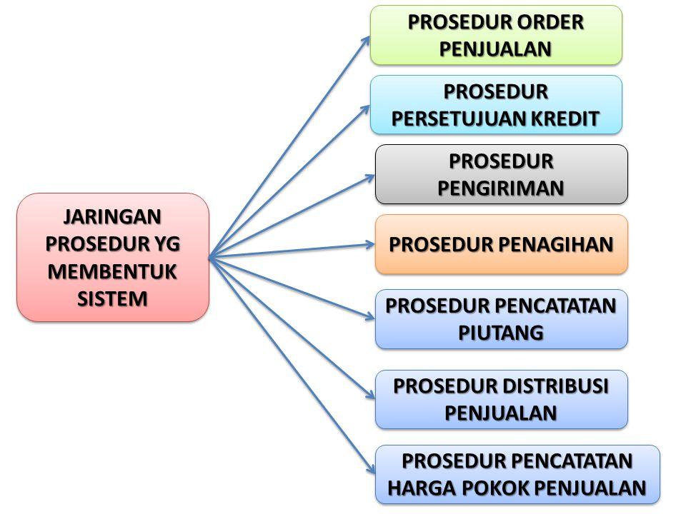 PROSEDUR ORDER PENJUALAN