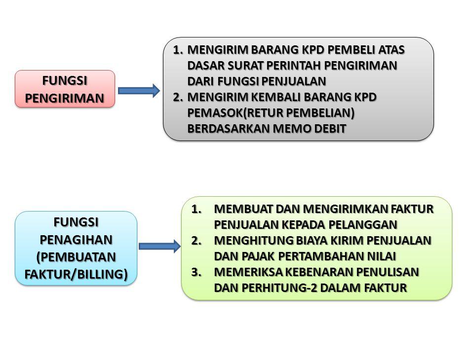 FUNGSI PENAGIHAN (PEMBUATAN FAKTUR/BILLING)