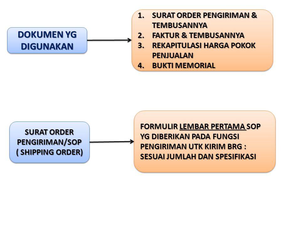 SURAT ORDER PENGIRIMAN/SOP