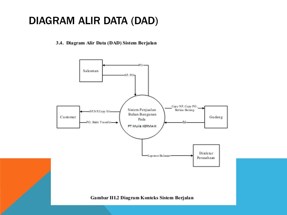 Diagram Alir Data (DAD)