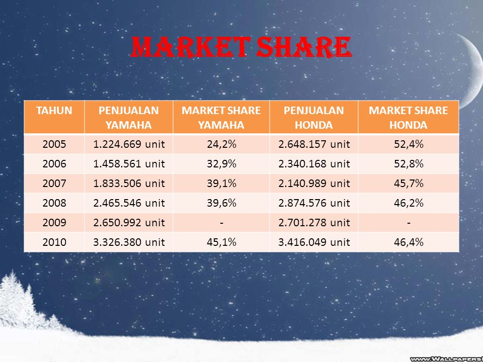 Market Share TAHUN PENJUALAN YAMAHA MARKET SHARE HONDA 2005