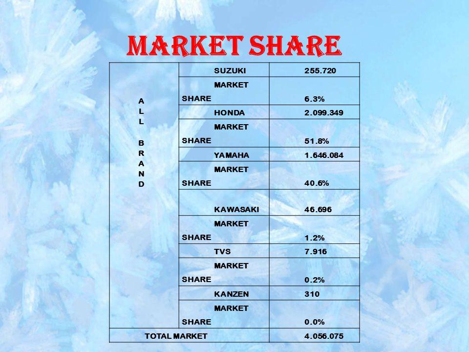 Market Share ALL BRAND SUZUKI 255.720 MARKET SHARE 6.3% HONDA