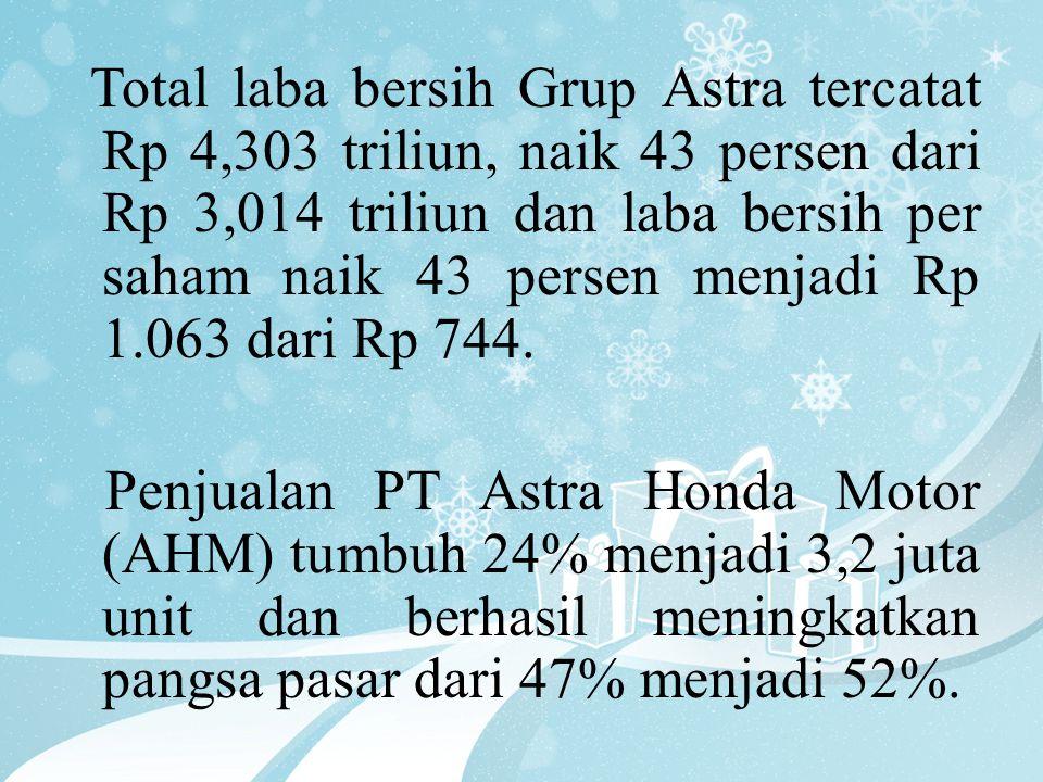 Total laba bersih Grup Astra tercatat Rp 4,303 triliun, naik 43 persen dari Rp 3,014 triliun dan laba bersih per saham naik 43 persen menjadi Rp 1.063 dari Rp 744.