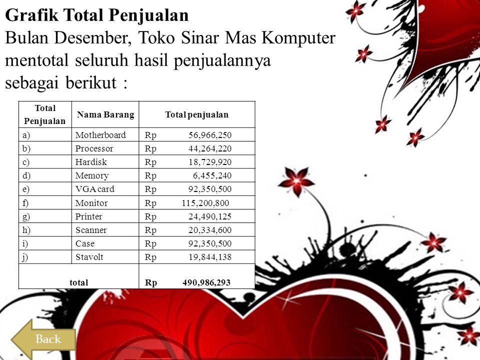 Grafik Total Penjualan Bulan Desember, Toko Sinar Mas Komputer